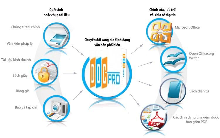 Công ty số hóa tài liệu - In Đăng Nguyên