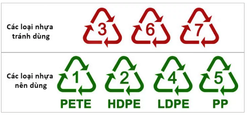 Các loại nhựa độc và không độc haii